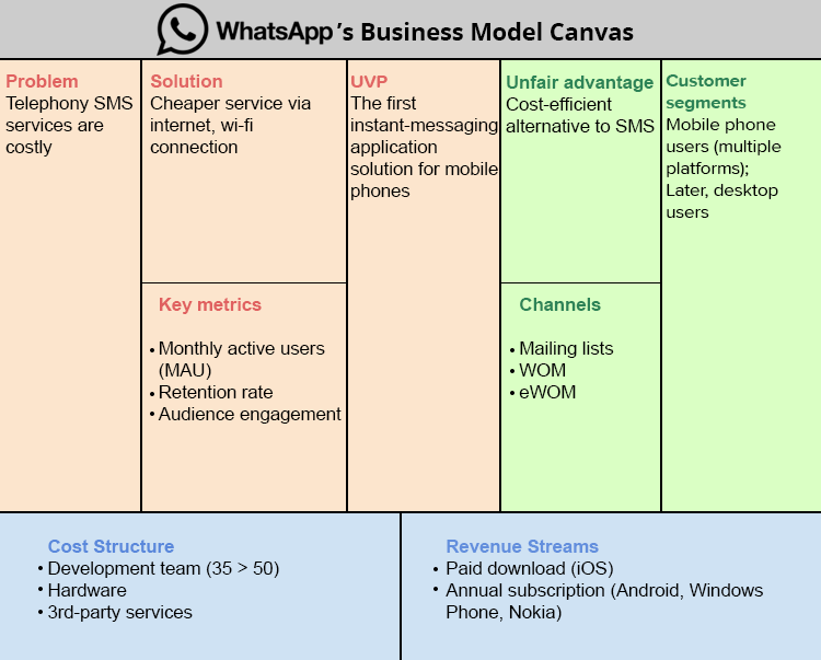 Pin By Gangidi Reddy On Business Model Canvas Chat App Learn English Words Messaging App