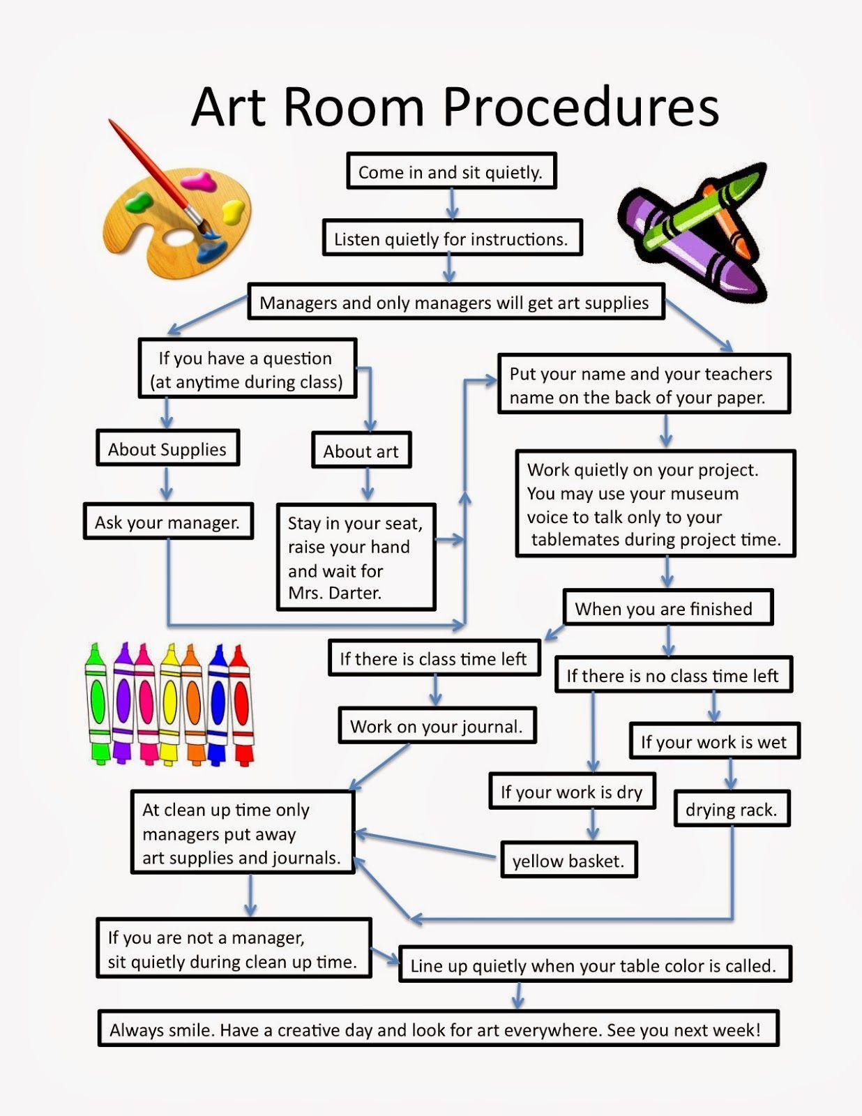 Art Room Blog Classroom Procedures Flowchart