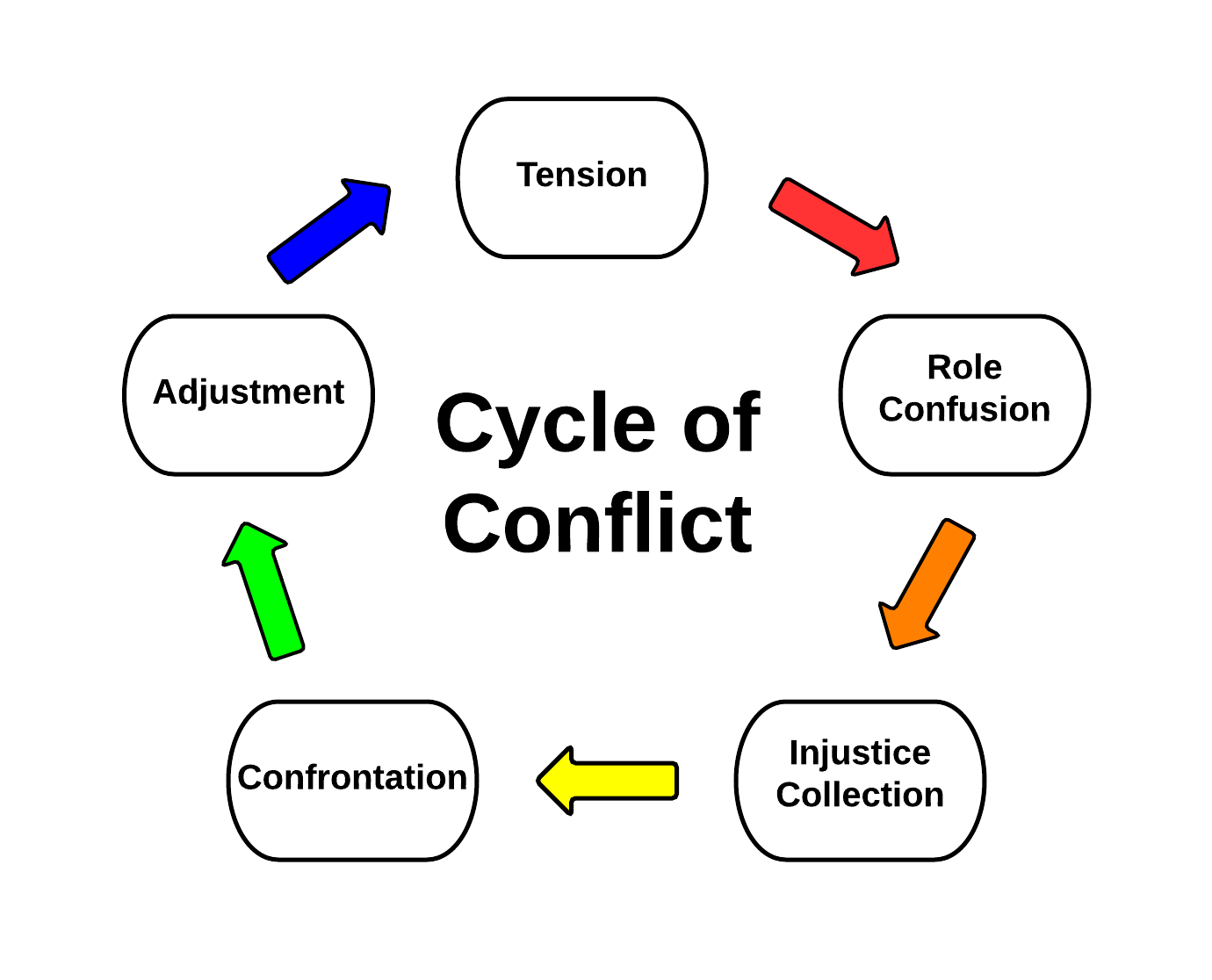 The Cycle Of Conflict Twentysomething 101 Conflicted Cycle Tension