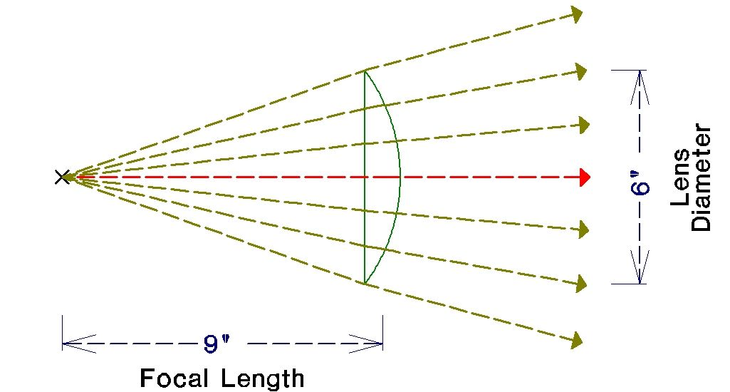 how to find the length of dimeter