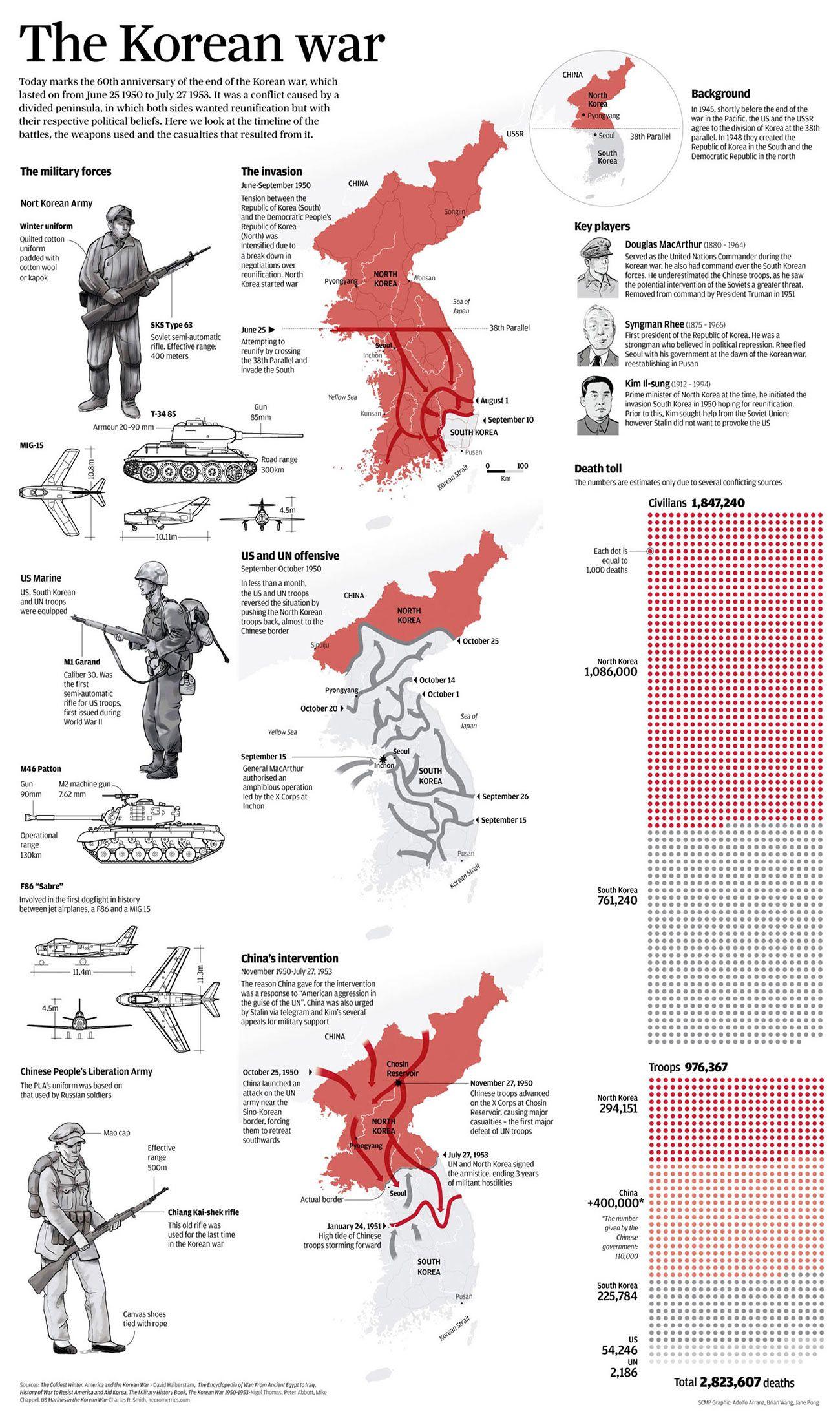 What Happened During The Korean War Infographic Korean War