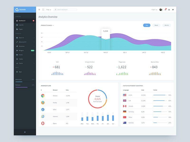 Dashboard Analytics Page Inspiration Muzli Design Inspiration