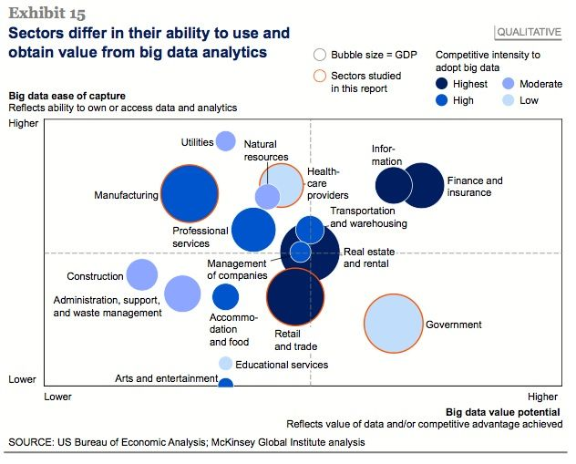big data sectors Places to Visit Pinterest Big data - financial data analysis