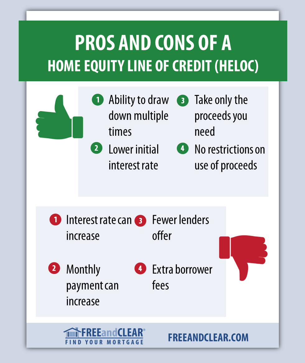 Heloc Pros And Cons Freeandclear Fha Streamline Refinance Mortgage Banking Reverse Mortgage