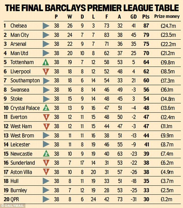 Premier league table how much did your team pocket in prize money the final premier league table with the relevant prize money for each clubs finishing position stopboris Gallery
