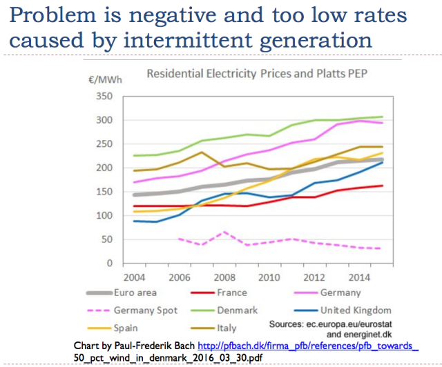 The Approaching Us Energy Economic Crisis Deflation Market Electricity Prices Graphing Crisis