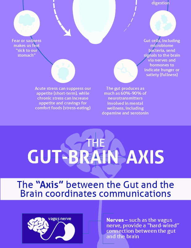 Amare GBX Infographic - Amare Builder | Mental wellness ...