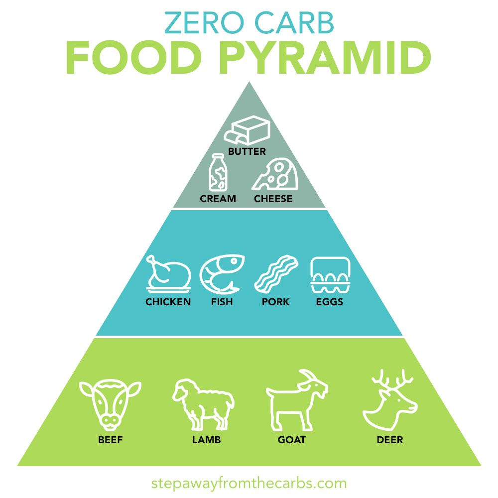 No Carb Meals - if you're looking for zero carb food ideas ...