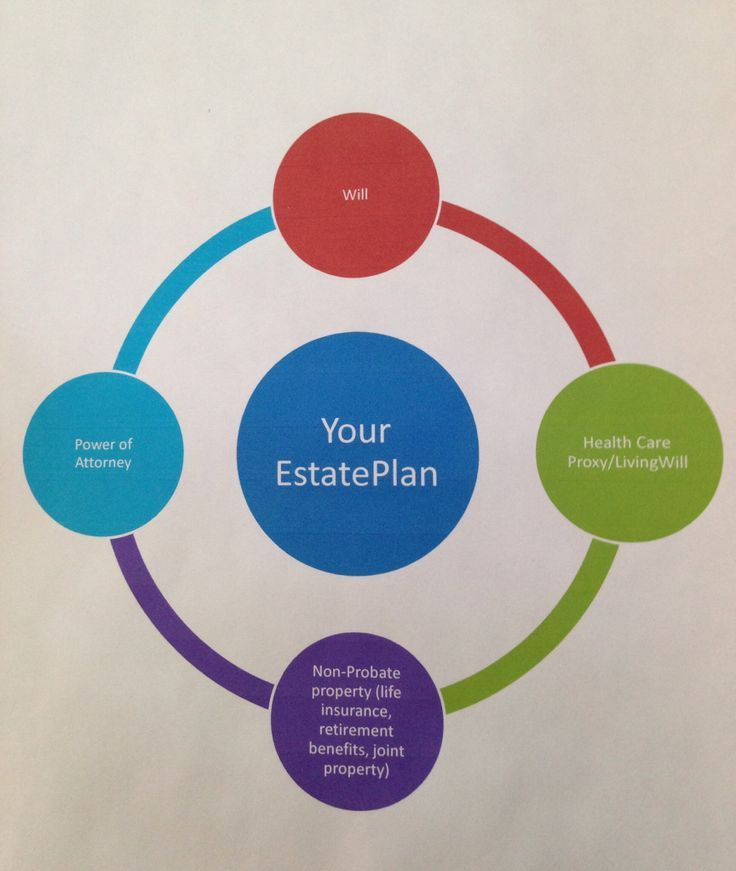 Your Estate Plan Graph  Visual Law Library  Legal