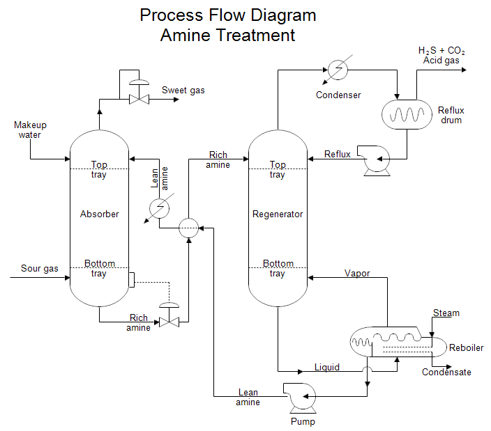 control of pollution wastewater treatment plant diagram: process flow  diagram