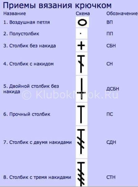 расшифровка японских схем крючком как читать схемы вязания крючком