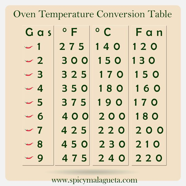 Here Is A Gas Mark And Electric Oven Temperature Approximate