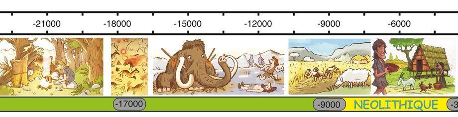 Super Frise de la préhistoire pour les CE1 - CE2   history   Pinterest  HY81