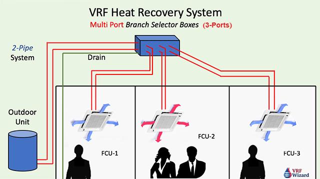 Variable Refrigerant Volume Vrv Variable Refrigerant Flow Vrf