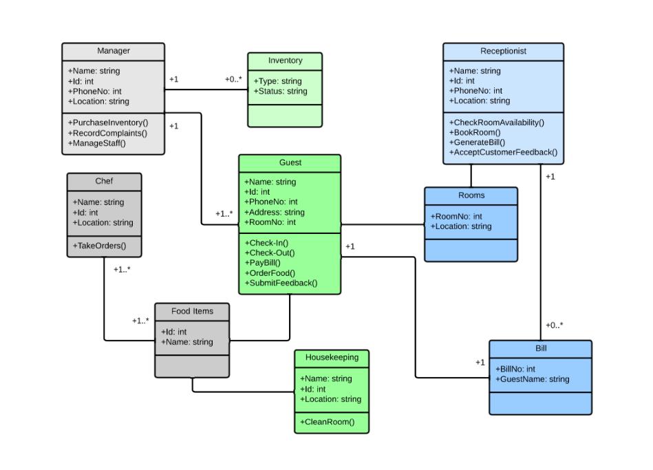 class diagram template for hotel management | Destination