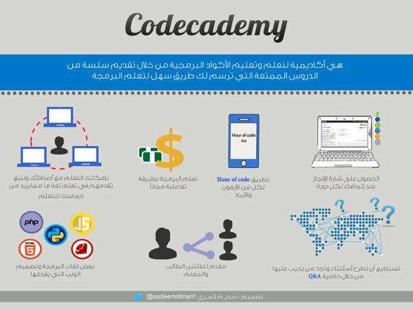 Codecademy By Sadeem Almarri Via Behance Teach Yourself Code Infographic Web Design