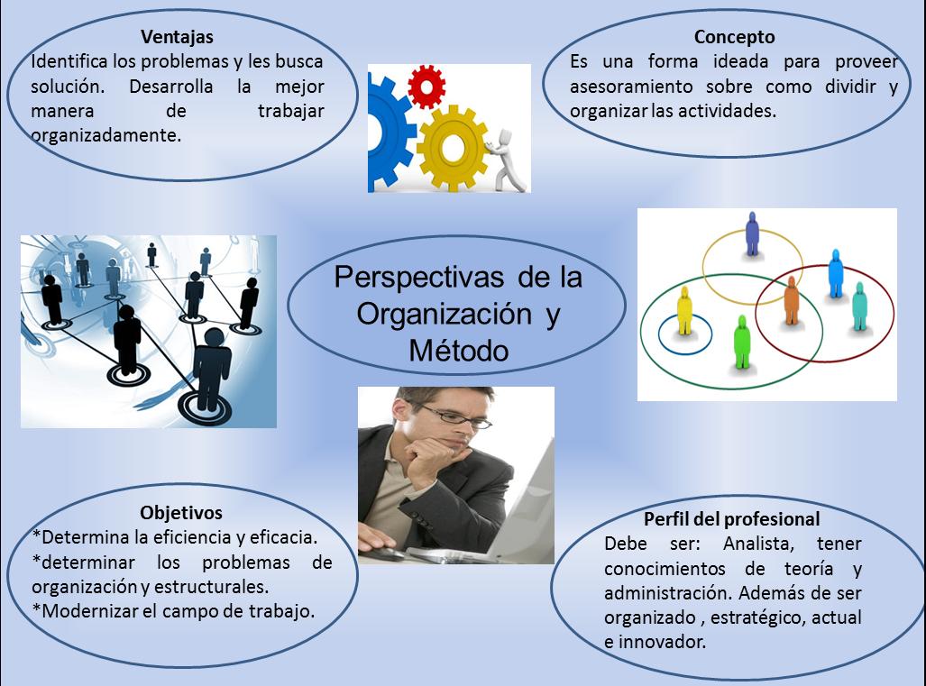 Infografía con Breves definiciones sobre ciertos subtitulos de la organización y métodos. entre ellos: su Concepto, ventajas, objetivos y el perfil que debe tener un profesional de esta materia.