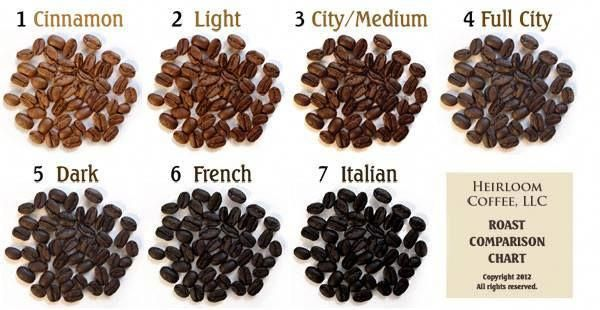 #coffee #kaffe #káva #café #gourmetcoffee | Types of ...