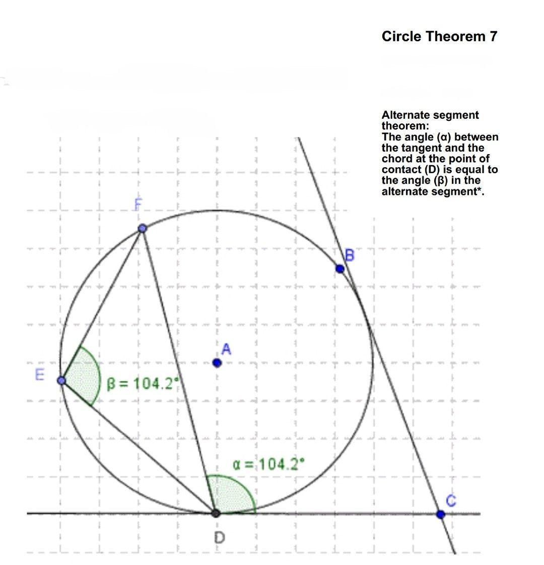Circle Theorem 7