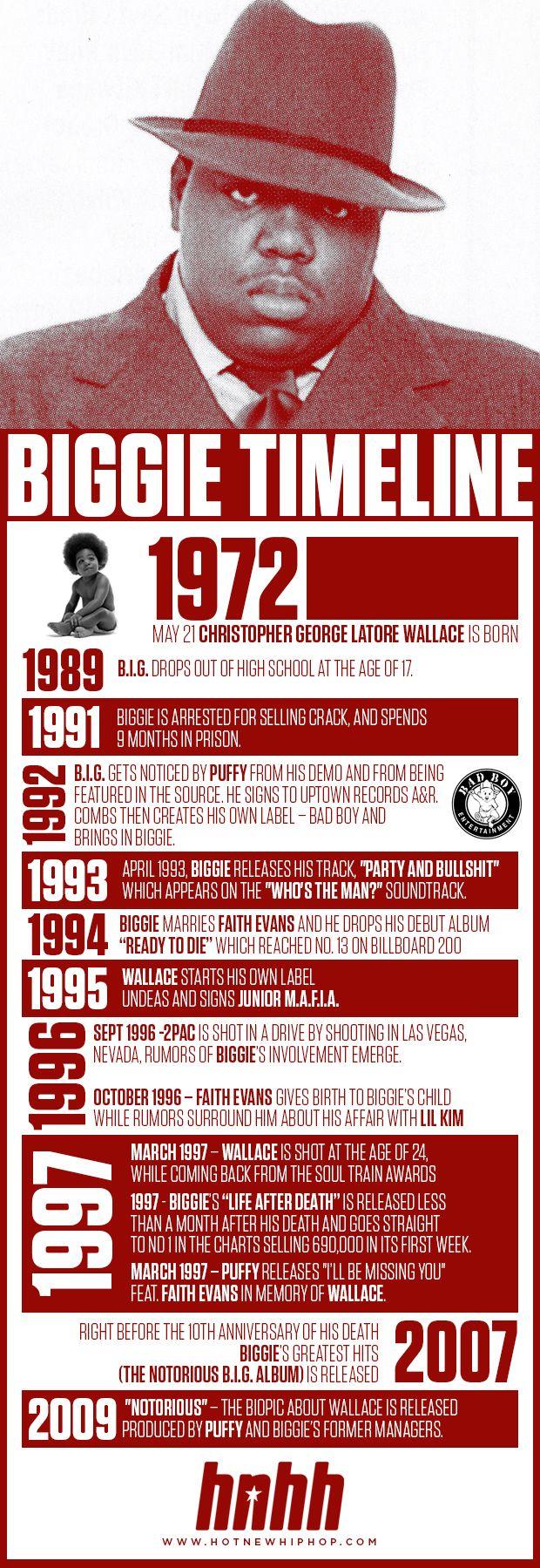 Image from http://hushtours.com/rmx/wp-content/uploads/2014/10/biggie_infographic-2.jpg.