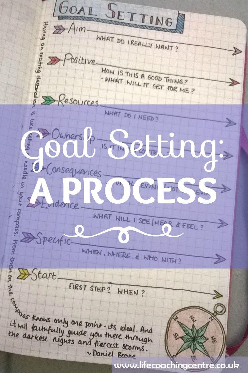 Following a goal setting process is like programming a SAT