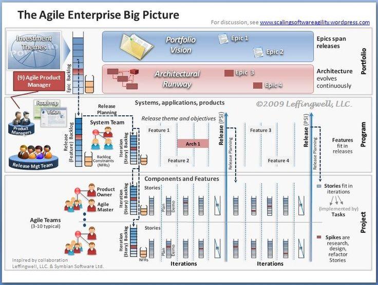 The Agile enterprise big picture Agile and Scrum Pinterest - agile resume