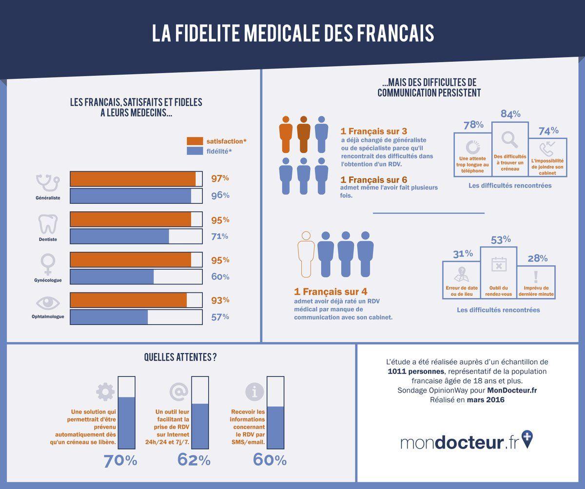 La fidélité médicale des français