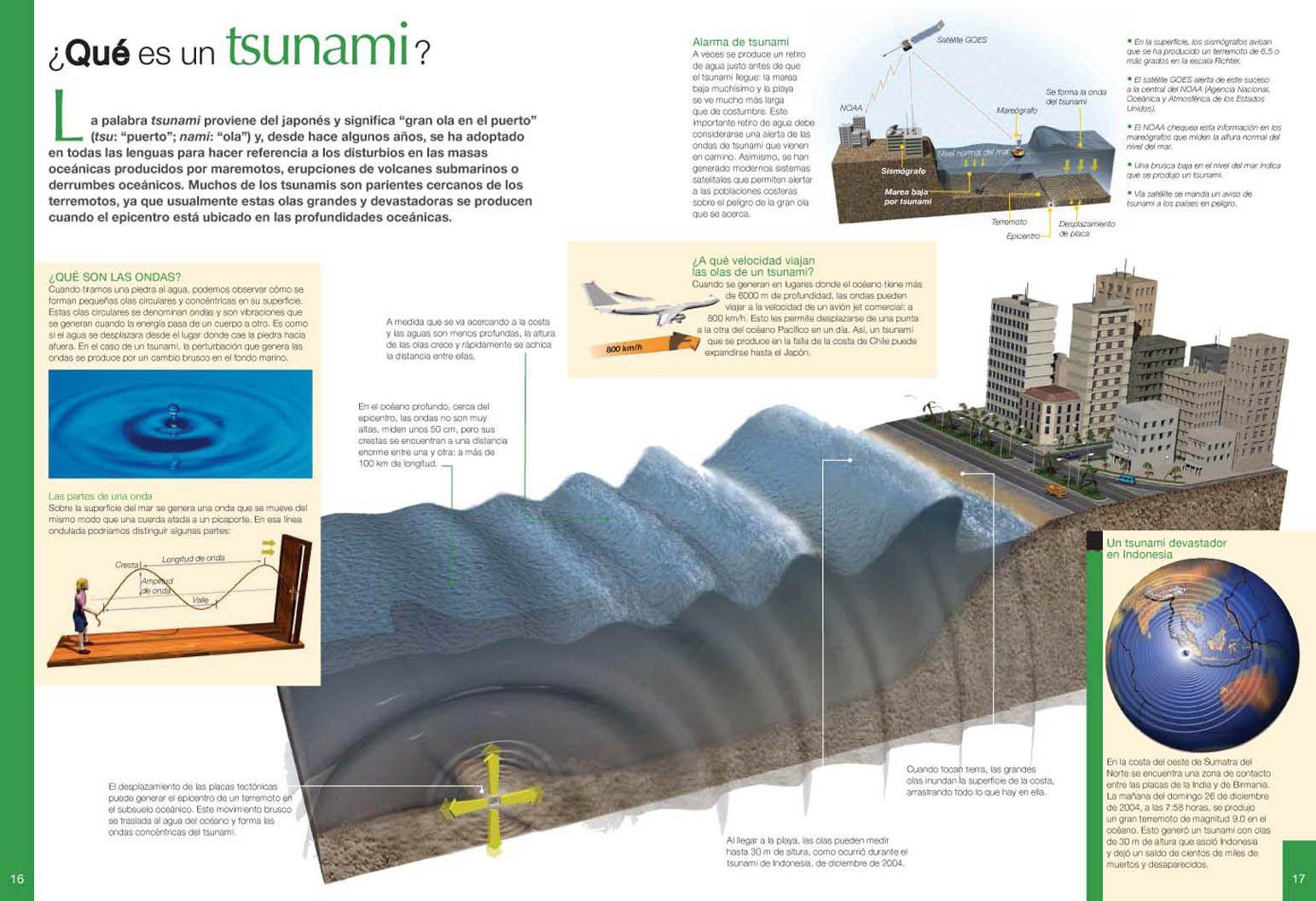 Pin By Fernando Martin On Infografias