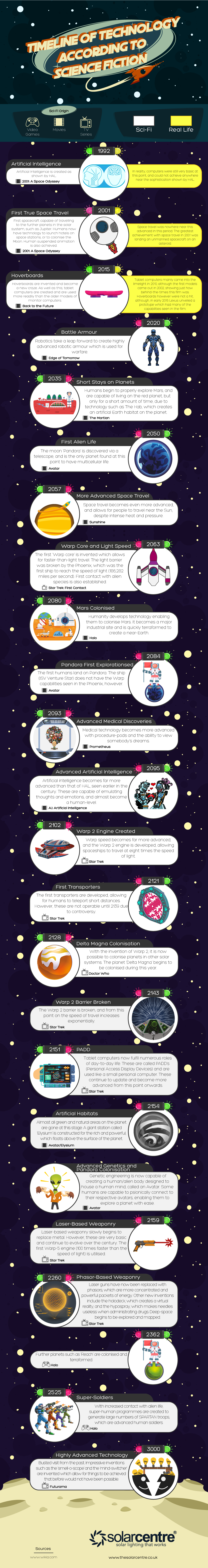 How Technology Will Change According to Science Fiction #Infographic