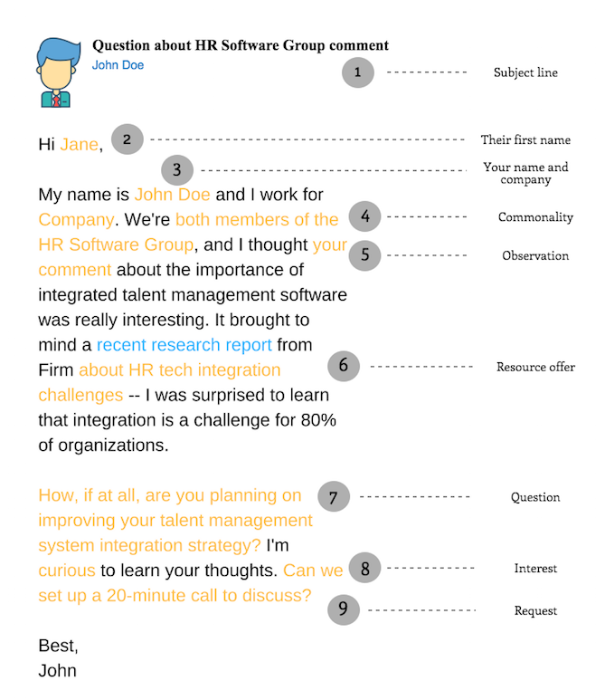 anatomy-perfect-linkedin-message-inmail-105725-edited.png | Sales ...