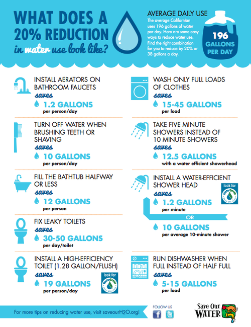 Infographic 9 Ways To Save Water At Home With Images Ways To