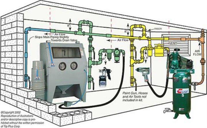Compressed air set up   Garage   Air compressor tools, Air ... on