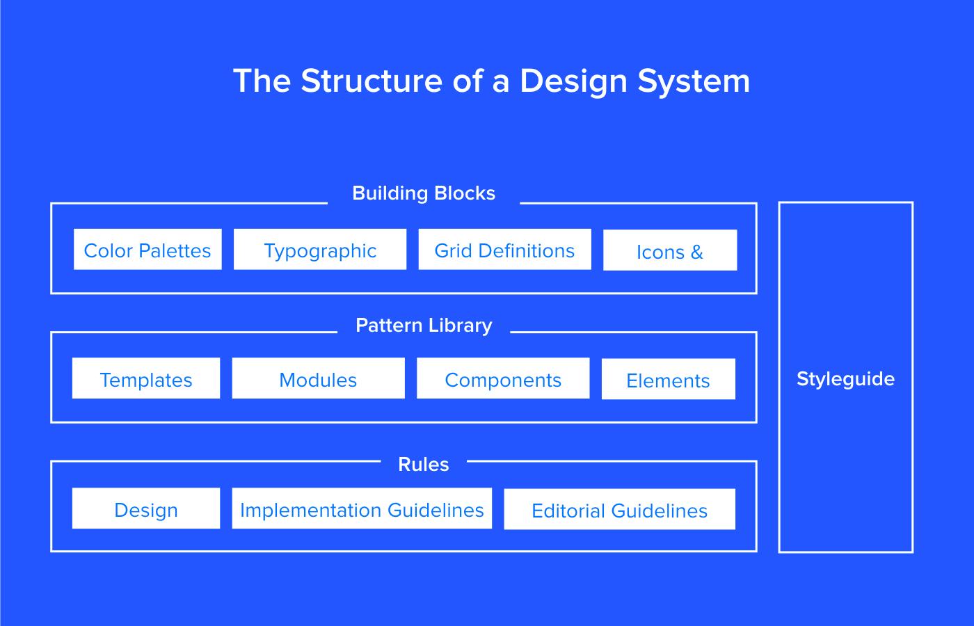 Design System Structure Design System Web Design Trends Design
