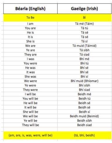 Pin By Olivia Wright On Irish Irish Language Irish Words Gaelic Words