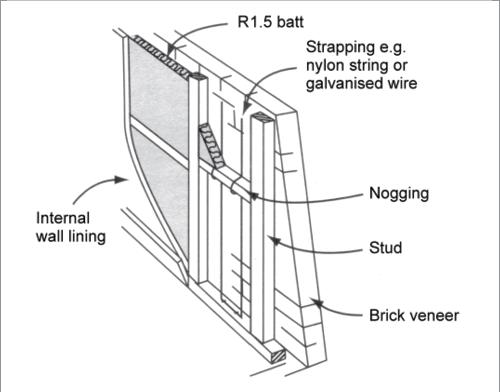 Insulation A Cross Section Diagram Shows A Brick Veneer