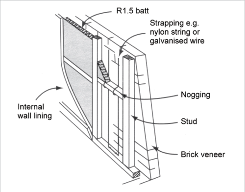 Insulation A Cross Section Diagram Shows A Brick Veneer