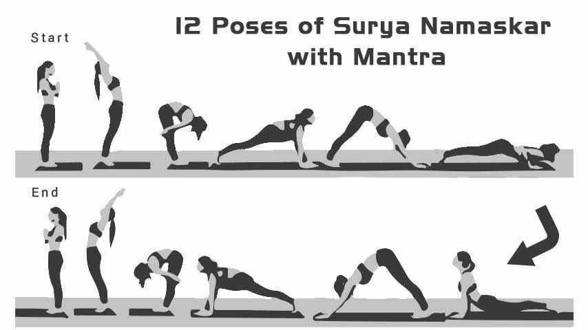 12 Poses Of Surya Namaskar With Mantra Surya Namaskar Yoga Mantras Calf Muscles