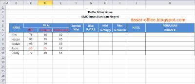 Contoh Soal Excel Sum Average Min Max Dan If Excel Untuk