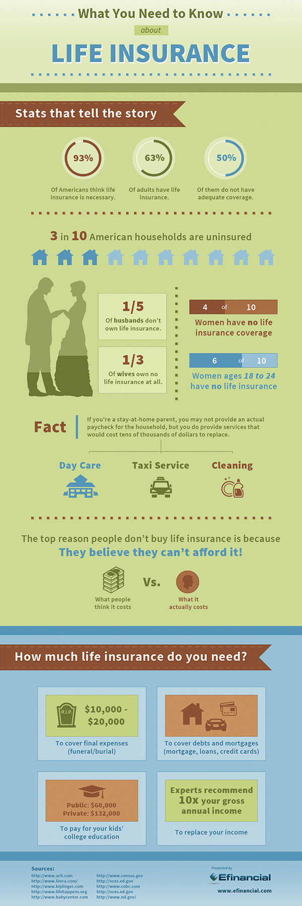What you should know about life insurance [infographic ...