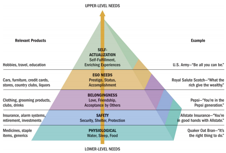 Maslow S Hierarchy Of Needs Consumer Behaviour A Needs Perspective Maslow S Hierarchy Of Needs Maslow S Hierarchy Of Needs Hierarchy