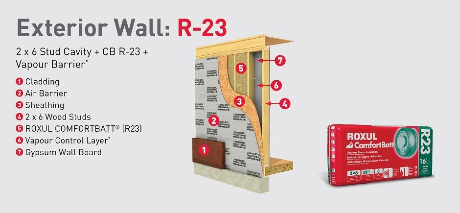exterior wall R-23 installation breakdown   Ideas for the