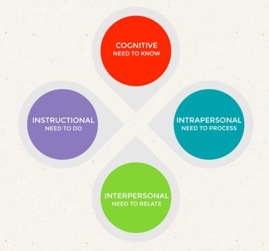 Educator Competencies For Personalized Learner Centered Teaching