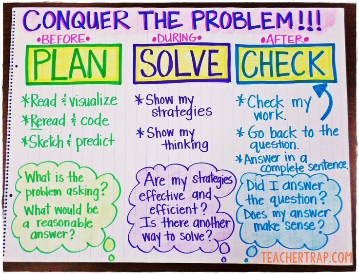 Word problem solving strategy anchor chart math pinterest discover 3 easy problem solving strategies for conquering math word problems ccuart Gallery