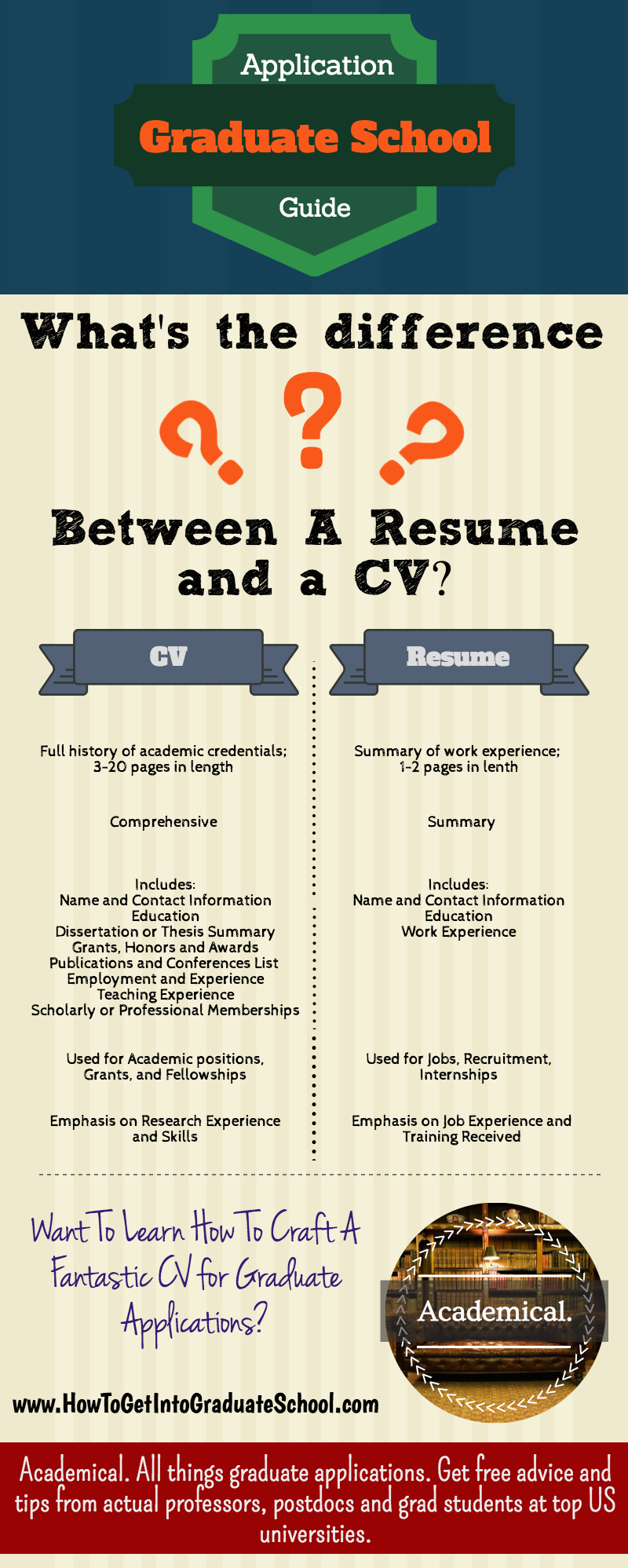 What's the difference between a Resume and a CV? Read