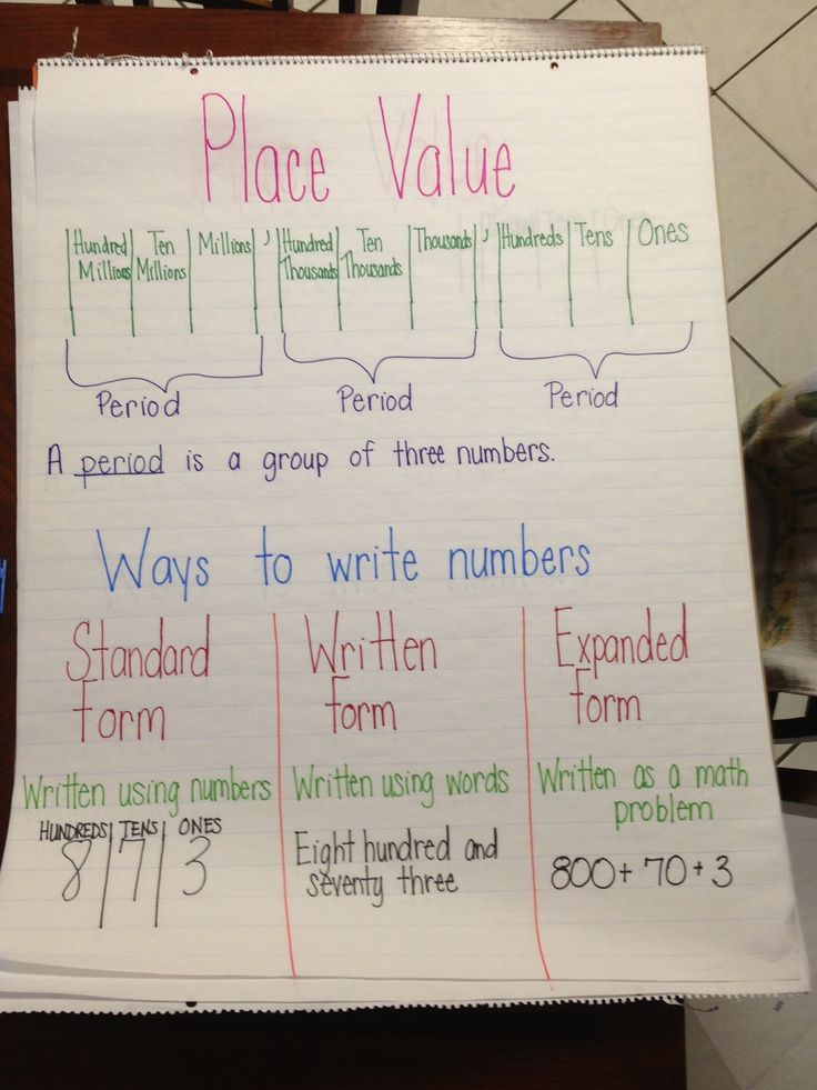 Pin by susan biffignani on math pinterest anchor charts chart place value anchor chartwould have been useful a week ago ccuart Gallery