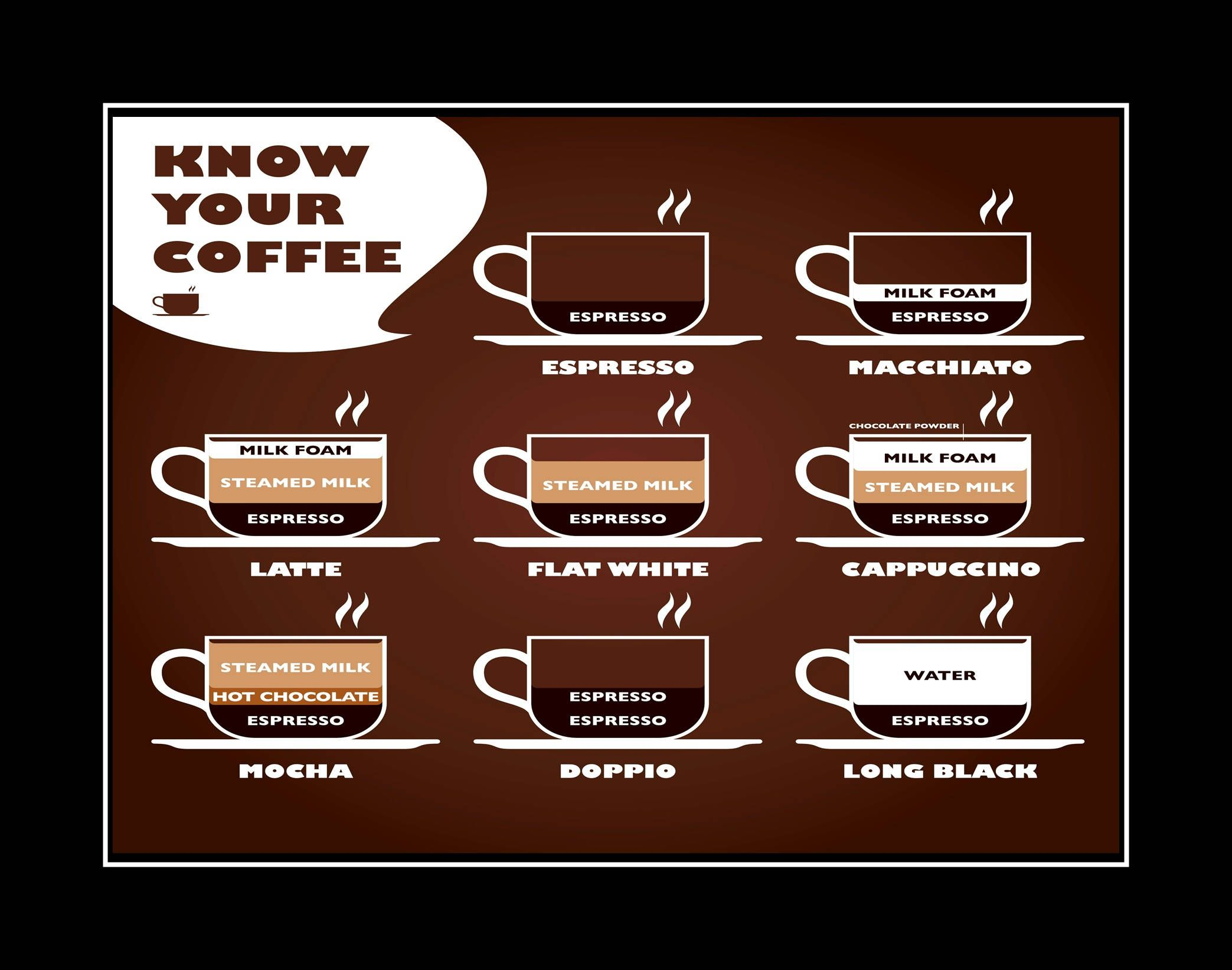 Know Your Coffee Chart, Kitchen Wall Decor, Cafe Wall Art Gift, Espresso,