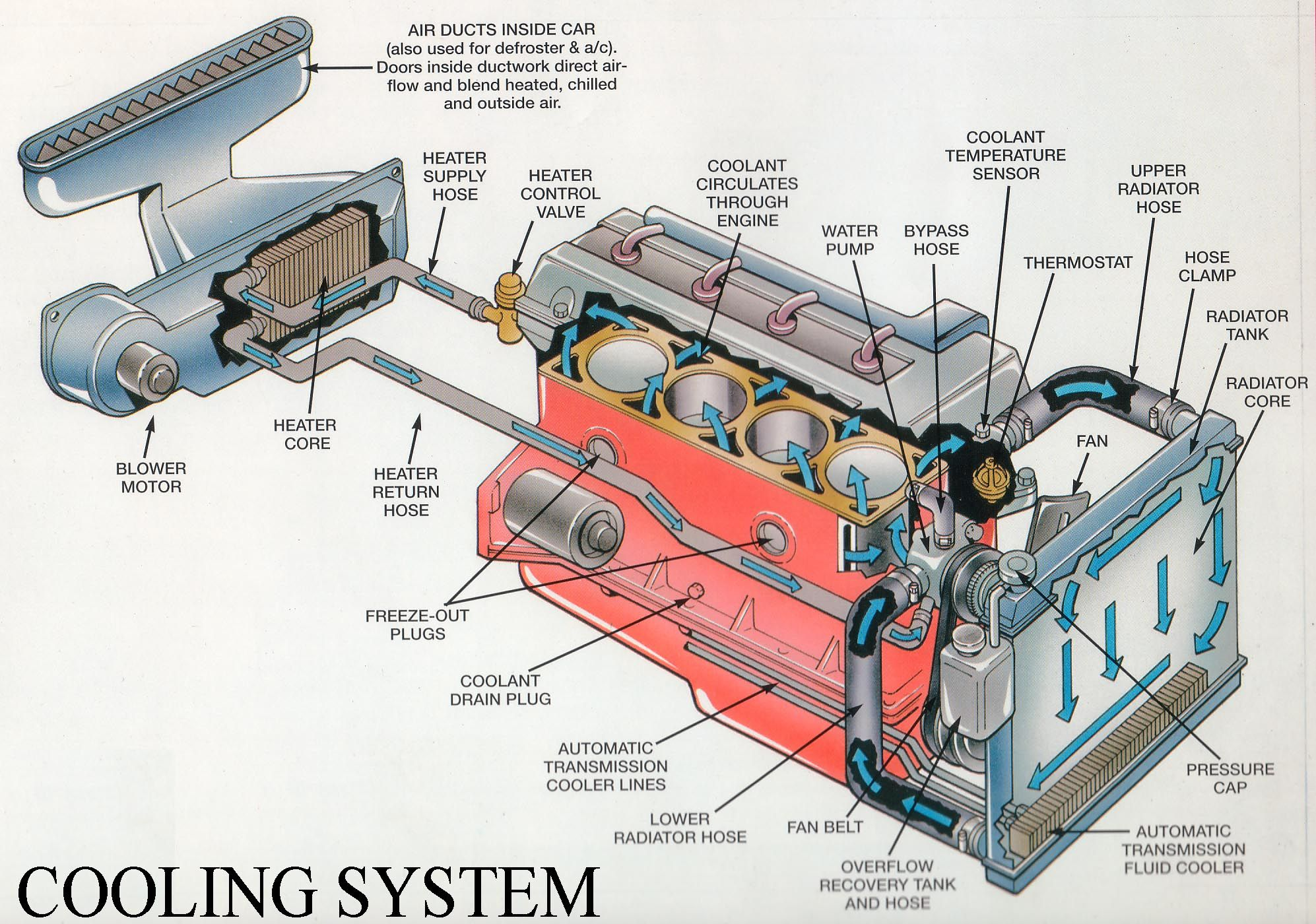radiator repair radiator leak cooling system engineering car engine radiators  [ 1994 x 1400 Pixel ]