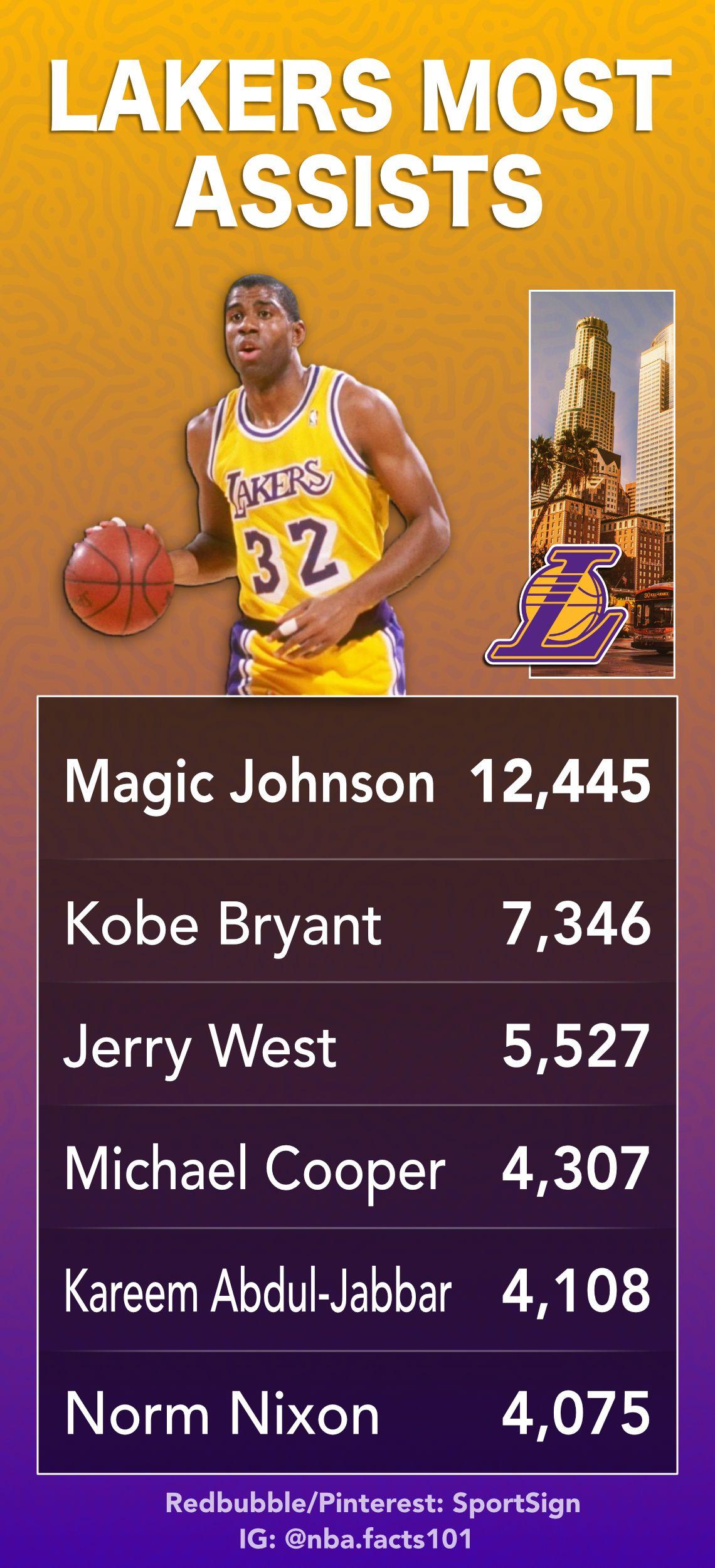 Los Angeles Lakers Assist Leaders Lakers Lakers Basketball Nba Basketball Teams