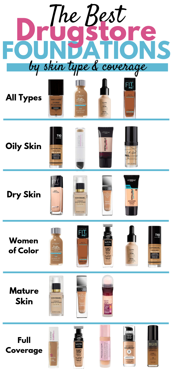 The Best Drugstore Foundations By Skin Type Coverage Drugstore Foundation Drugstor Best Drugstore Foundation Foundation For Oily Skin Drugstore Foundation