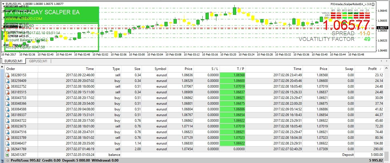 Pin By Altredo On Forex Robot Foreign Exchange